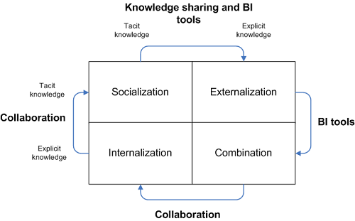 collaboration vs business intelligence