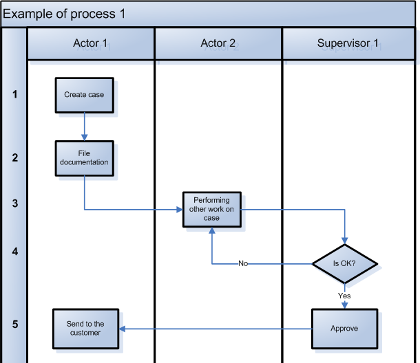 as is process flow