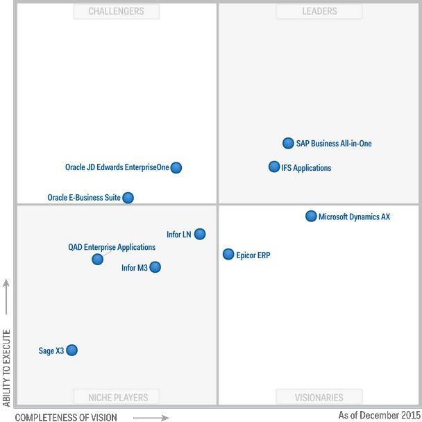 Gartner S Mid Market Erp Magic Quadrant Which Vendors Shine